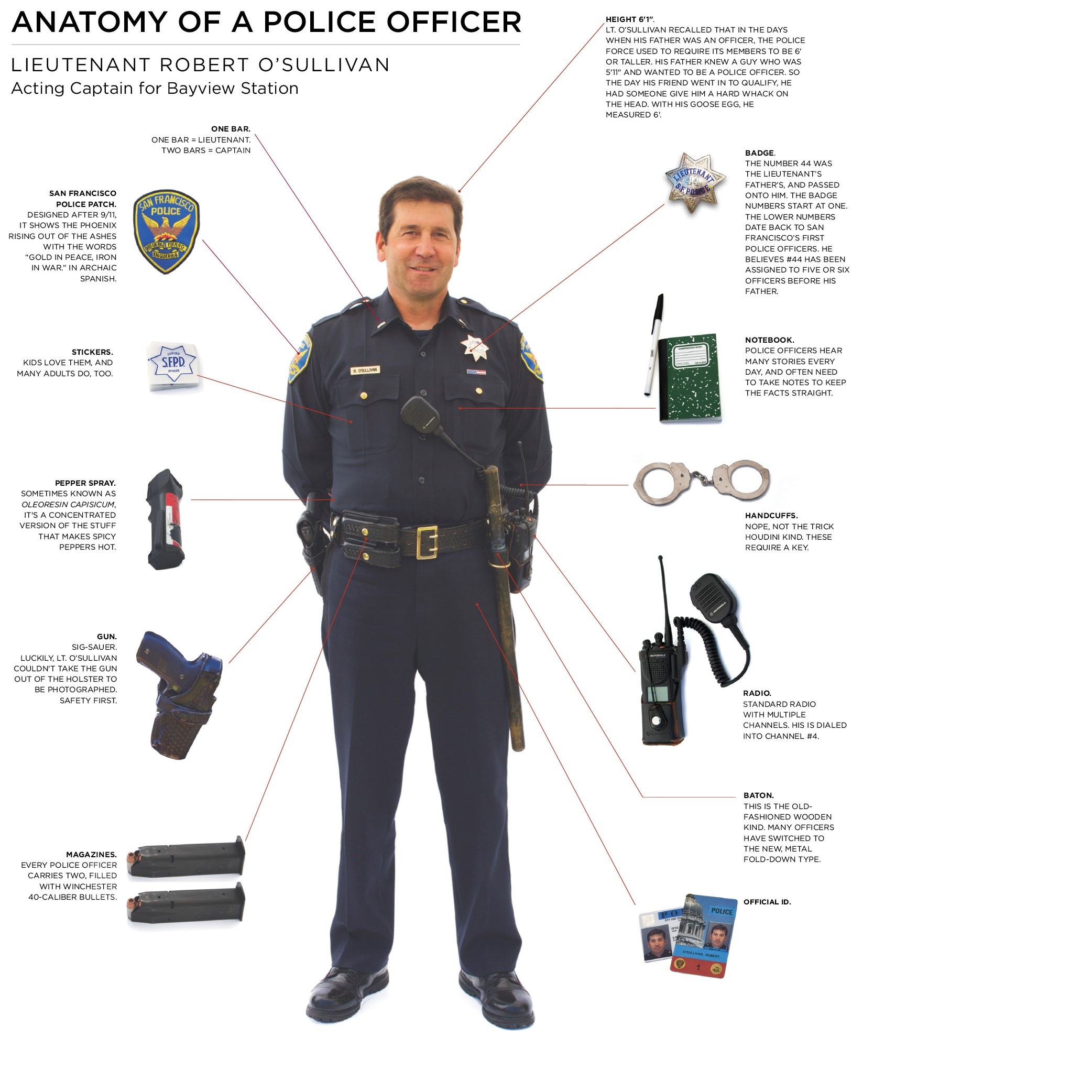 ANATOMY OF A POLICE OFFICER
